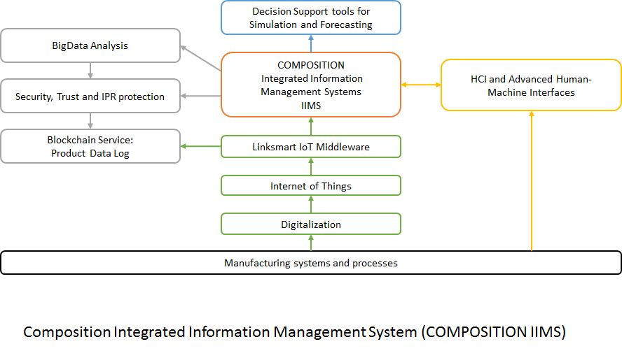 Composition Integrated Information Management System (COMPOSITION IIMS)