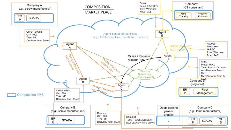 COMPOSITION ecosystem